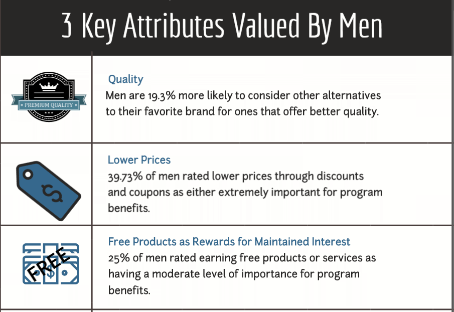 3 Key Attributes Valued by Men in Brand Loyalty