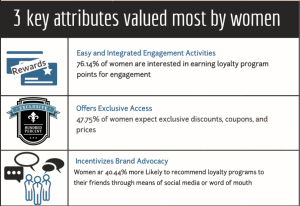 Key Attributes Valued by Women in Brand Loyalty
