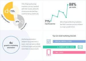 High performing marketers get results