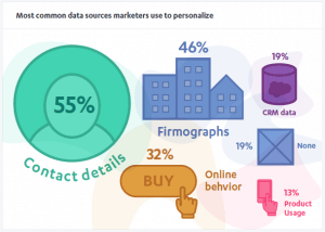 Most common data sources marketers use to personalize
