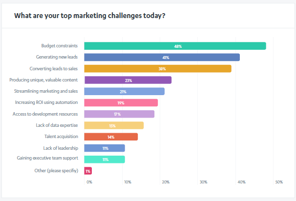 Top Marketing Challenges today