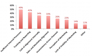 Chart: Biggest Barrier to B2B Customer Experience Success