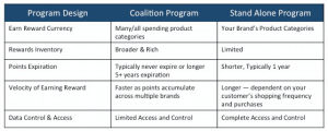 Comparison of Types of Loyalty Programs
