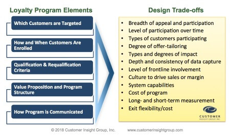 elements in the desing of successful loyalty program