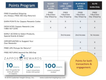 Zappos Rewards Points Program