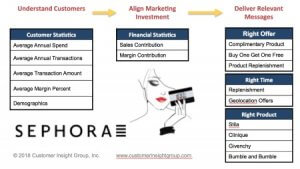 customized marketing strategy examples