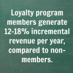 Loyalty Program Members Generate More Revenue than Non-members