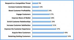 Customer Retention and Loyalty Programs