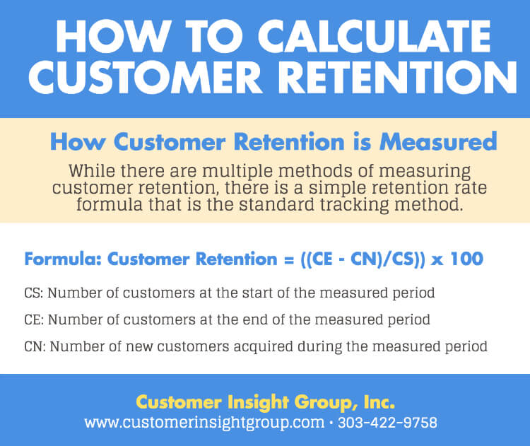 Formula to Calculate Customer Retention Infographic