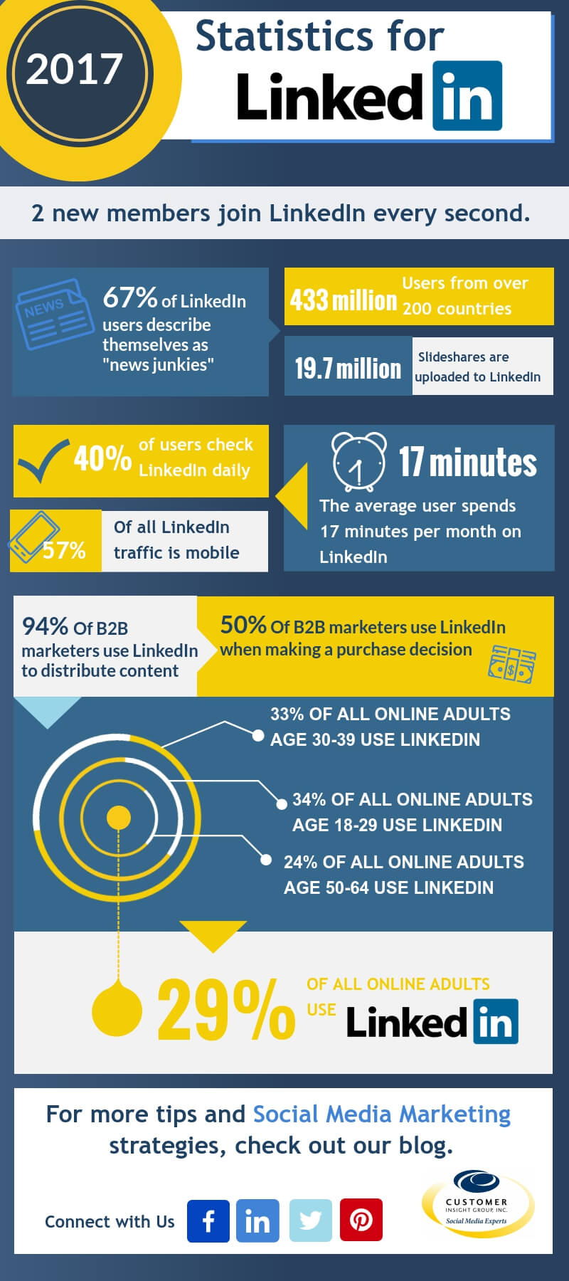 LinkedIn Marketing Infographic
