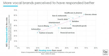 positive perception of brands during pandemic
