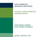Starbucks Mobile Pay and Customer Loyalty Pays Off
