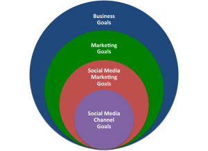 Social Media Supports Business Goals