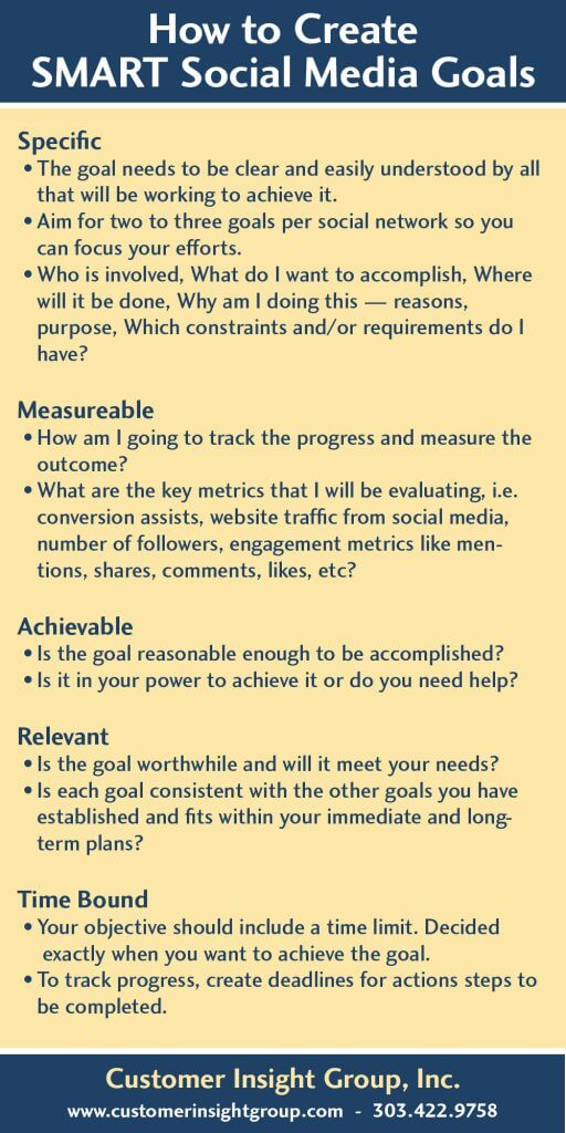 How to Create SMART Social Media Goals