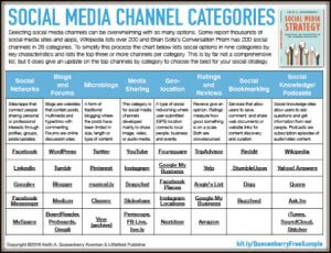 Categories of Social Media Channels