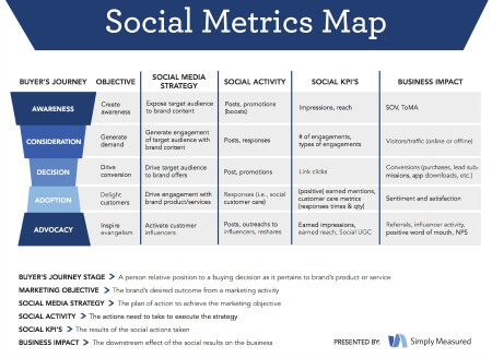 Measure Social Media Marketing Impact