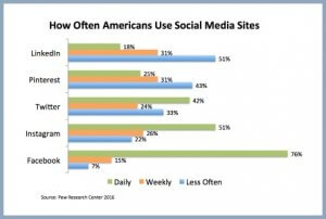 How Often Americans Use Social Media Sites
