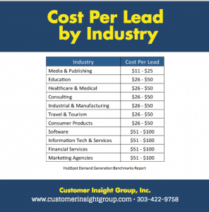 Average Cost Per Lead by Industry