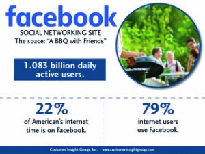 Facebook for Business Stats