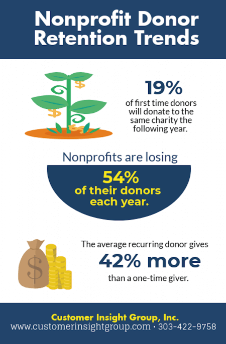 Nonprofit Donor Retention Trends