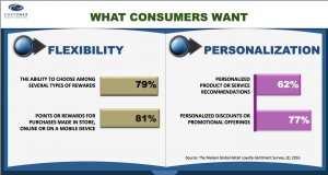 Personalization and Flexibility in Loyalty Programs