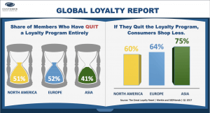 Consumers Quit Loyalty Programs