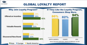Top Reasons Join Loyalty Program