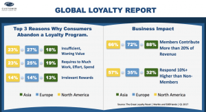Top Reasons Quit Loyalty Programs