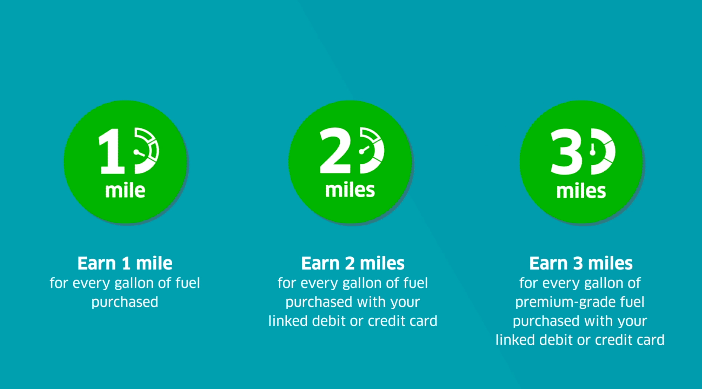 Bp And United Airlines Joint Rewards Program