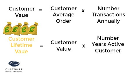 Formula to Calculate Customer LIfetime Value