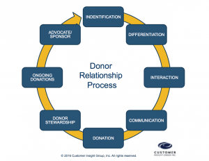 Donor Relations and Stewardship Strategy