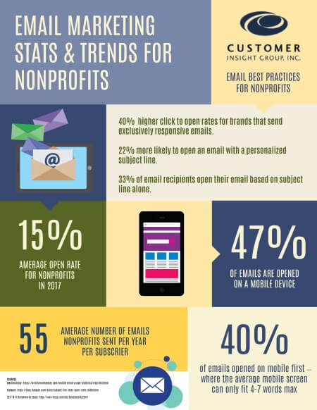 Email Marketing Stats for Nonprofits Inforgraphic