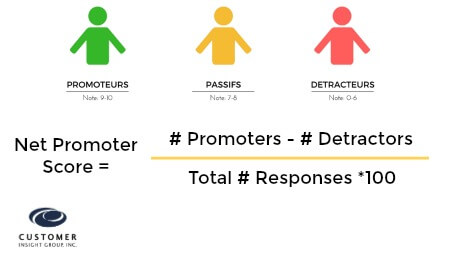Formula to Calculate Net Promoter Score