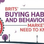 Consumer Shopping Habits in the UK