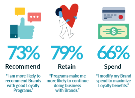 importance of loyalty programs