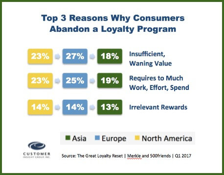 Top Reasons Quit Loyalty Program