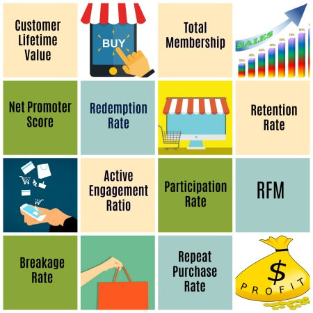 Methods of Measuring Customer Loyalty