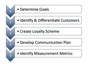 5 Steps to Designing and Implementing Your Loyalty Program