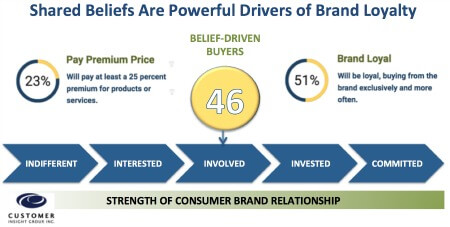 shared beliefs drive brand loyalty