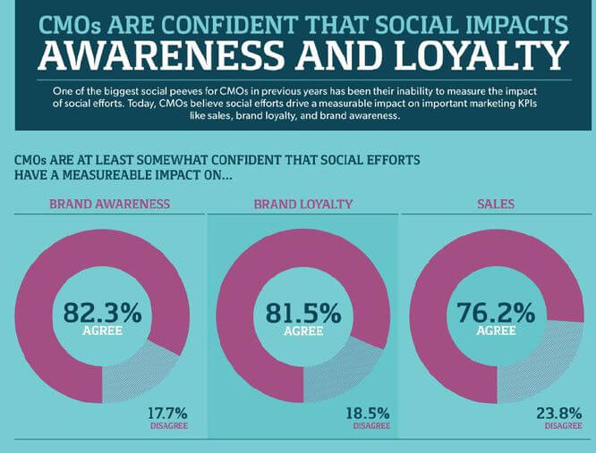 Social Media Increases Brand Loyalty and Sales