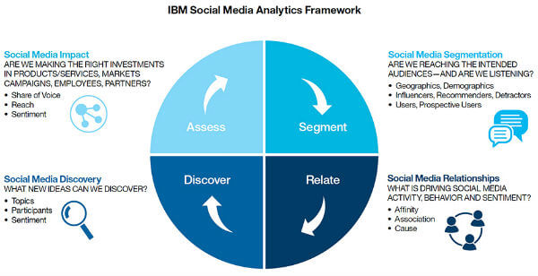 Social Media Analytics to Gain Customer Insight