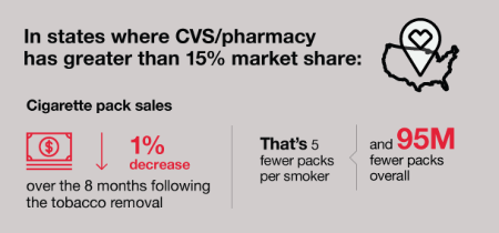 CVS Quit Tobacco, Here's What Happened Next