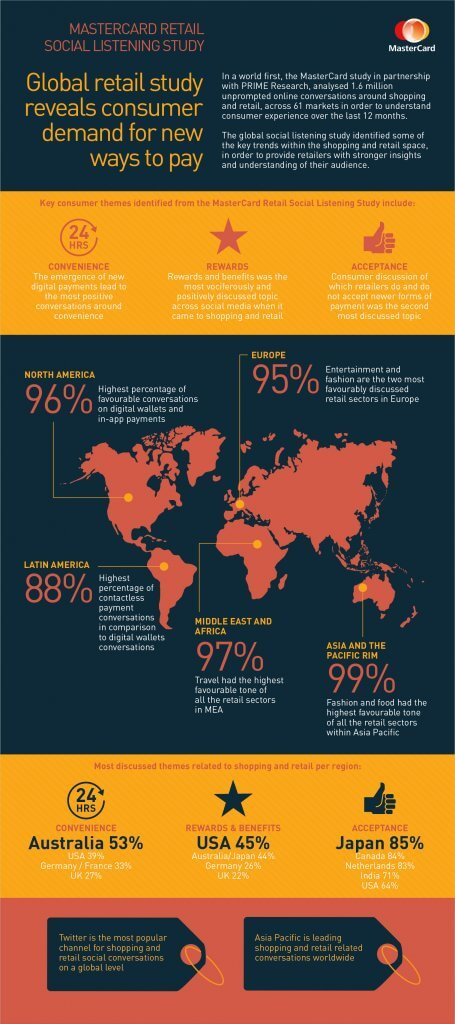 Infographic Global Retail Study on Pay Preferences