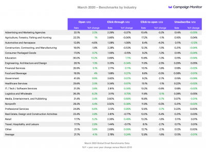 Email benchmarks during COVID-19 outbreaks March 2020