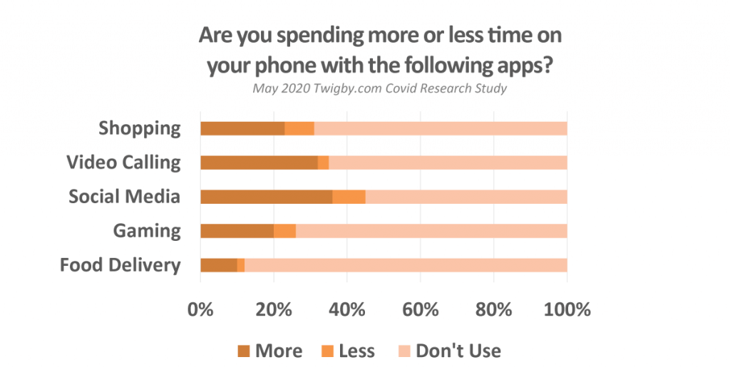 App Usage Increases with Covid-19