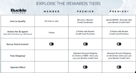 the buckles tiered loyalty program