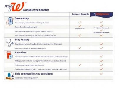 myWalgreens to Offer Customers Many More Loyalty Program Benefits